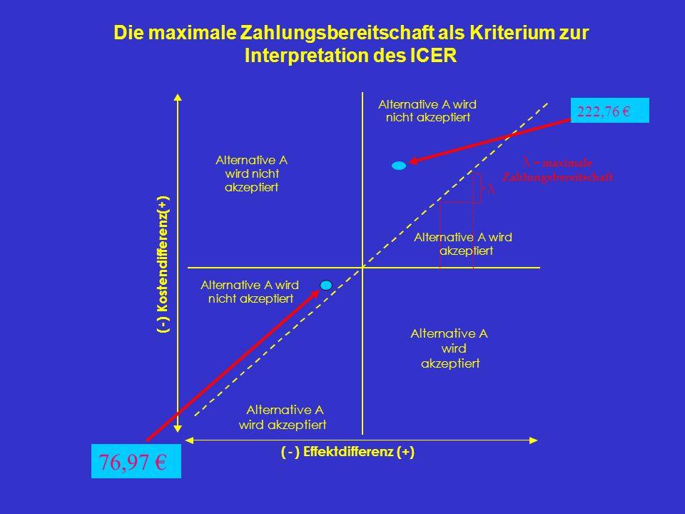 ( - ) Kostendifferenz(+) (-) Effektdifferenz (+) Alternative A wird akzeptiert Alternative A wird nicht akzeptiert Alternative A wird akzeptiert Alter