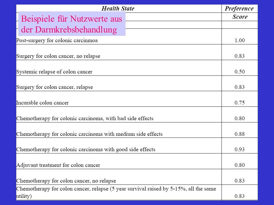 Beispiele für Nutzwerte aus der Darmkrebsbehandlung