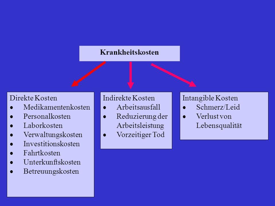 Kosten-Effektivitäts-Analysen Die Kosten-Effektivitäts-Analyse ist eine ökonomische Untersuchung, in welcher die Kosten in monetäre Einheiten und die Ergebnisse in nicht monetären Einheiten ausgedrückt werden.