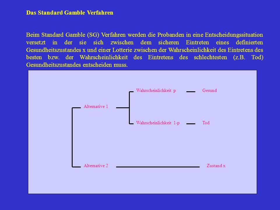 GesundWahrscheinlichkeit p Zustand x TodWahrscheinlichkeit 1-p Alternative 1 Alternative 2 Das Standard Gamble Verfahren Beim Standard Gamble (SG) Ver