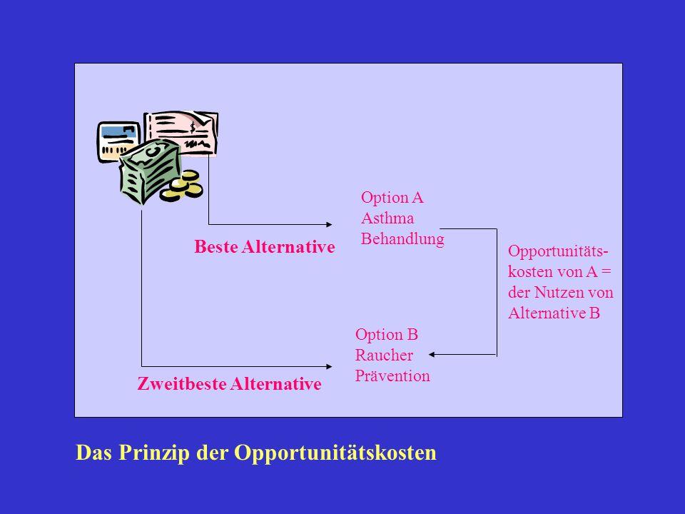 Option A Asthma Behandlung Option B Raucher Prävention Beste Alternative Zweitbeste Alternative Opportunitäts- kosten von A = der Nutzen von Alternati
