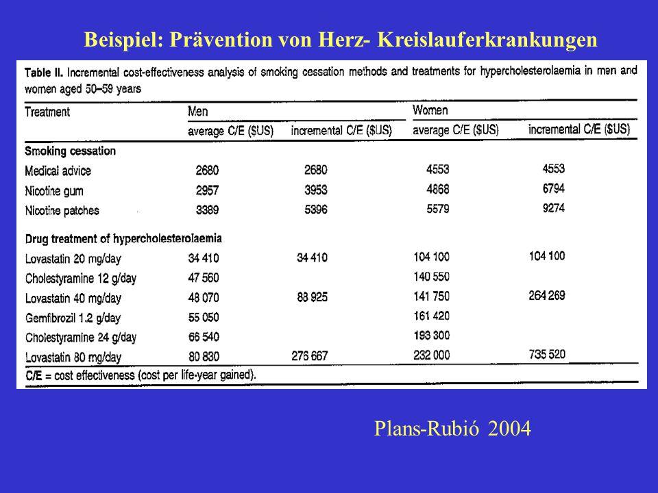 Opportunitätskosten der HK Primärprävention mit Statinen bei Männern (Frauen) zwischen 50 und 59 Jahren Die Kosten für ein gewonnenes Lebensjahr durch die Statinbehandlung bei Männern (Frauen) entsprechen den Kosten für 12,8 (23,8) gewonnene Lebensjahre durch die Tabakprävention