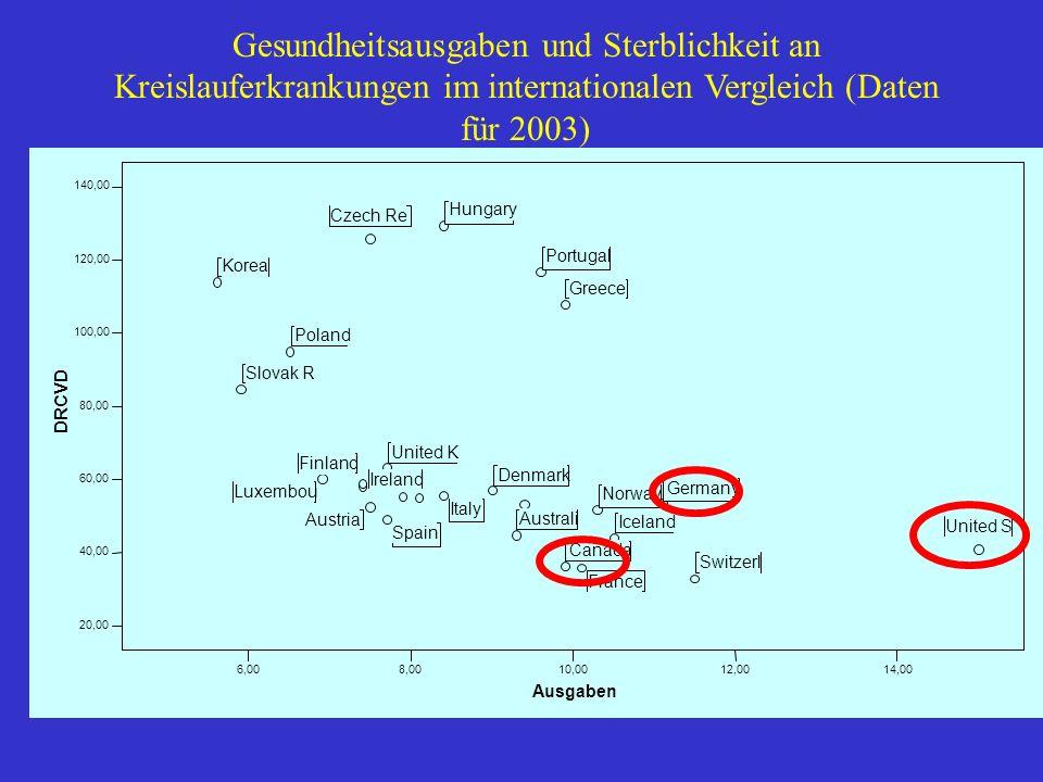 Gesundheitsausgaben und Sterblichkeit an Kreislauferkrankungen im internationalen Vergleich (Daten für 2003)