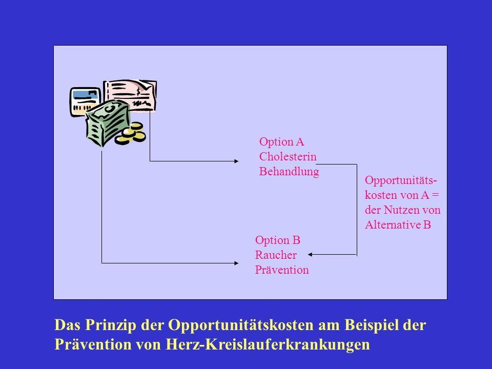 Option A Cholesterin Behandlung Option B Raucher Prävention Opportunitäts- kosten von A = der Nutzen von Alternative B Das Prinzip der Opportunitätsko
