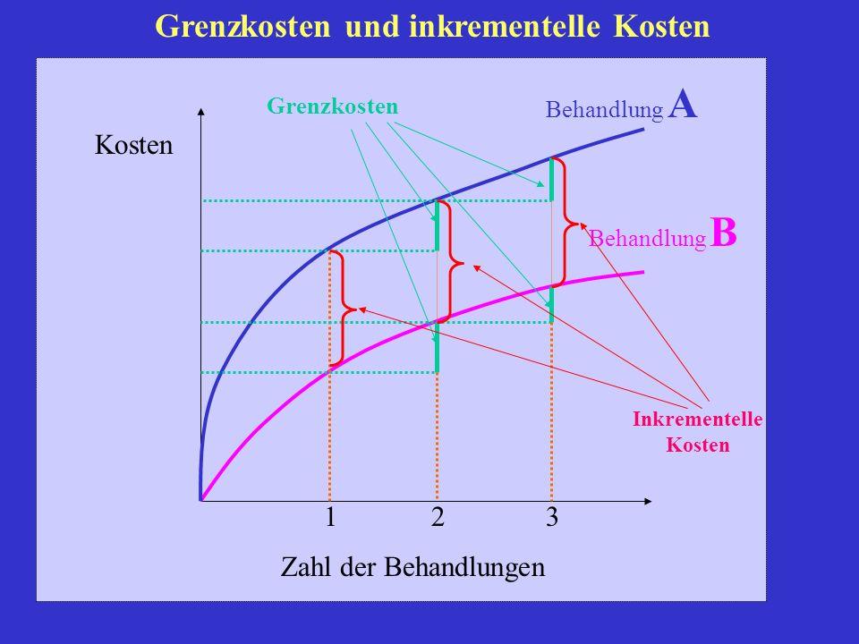 Kosten Zahl der Behandlungen Grenzkosten Behandlung A Behandlung B Inkrementelle Kosten Grenzkosten und inkrementelle Kosten 123