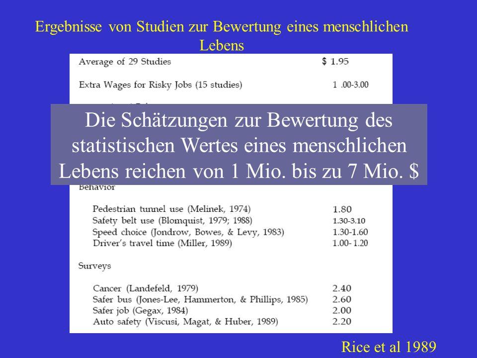 Ergebnisse von Studien zur Bewertung eines menschlichen Lebens Rice et al 1989 Die Schätzungen zur Bewertung des statistischen Wertes eines menschlich