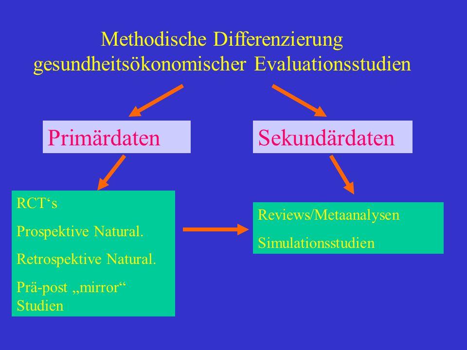 Methodische Differenzierung gesundheitsökonomischer Evaluationsstudien RCTs Prospektive Natural. Retrospektive Natural. Prä-post mirror Studien Primär