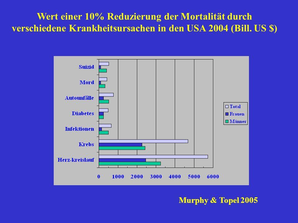 Wert einer 10% Reduzierung der Mortalität durch verschiedene Krankheitsursachen in den USA 2004 (Bill. US $) Murphy & Topel 2005
