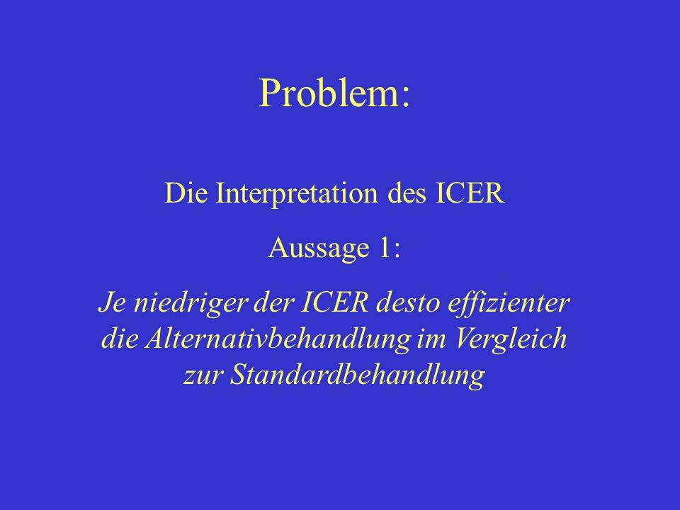 Die Interpretation des ICER Aussage 1: Je niedriger der ICER desto effizienter die Alternativbehandlung im Vergleich zur Standardbehandlung Problem: