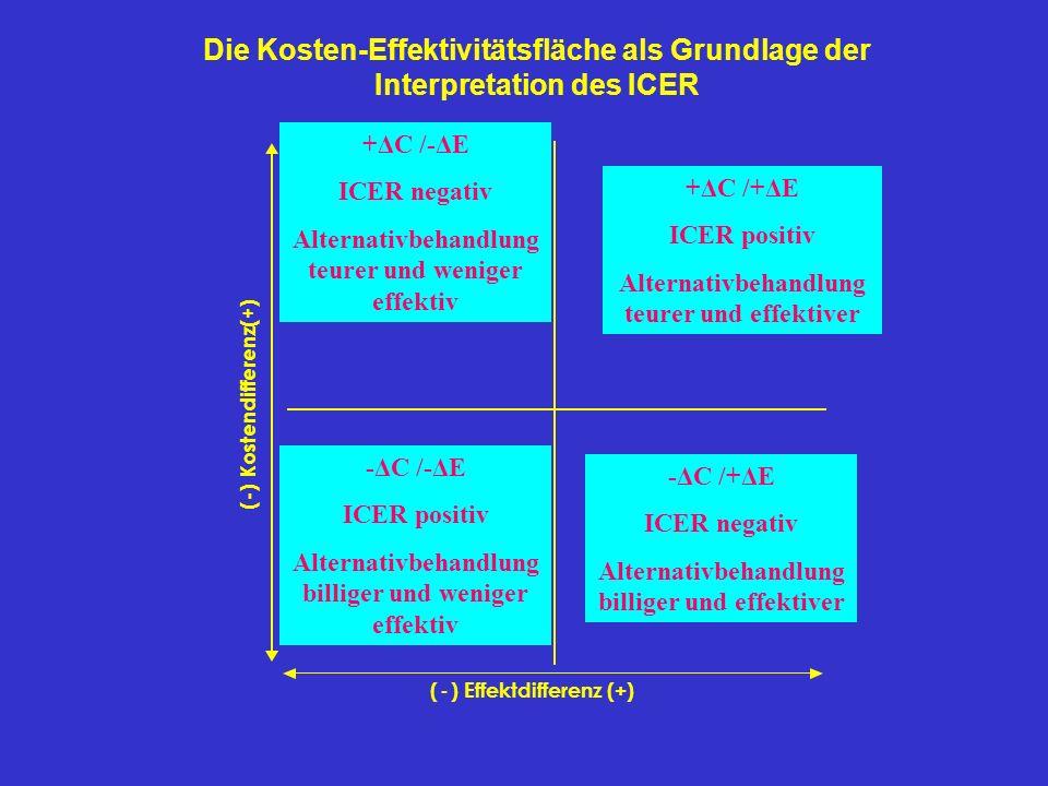 ? ? Alternative A wird akzeptiert Alternative A wird nicht akzeptiert +ΔC /+ΔE ICER positiv Alternativbehandlung teurer und effektiver ( - ) Kostendif