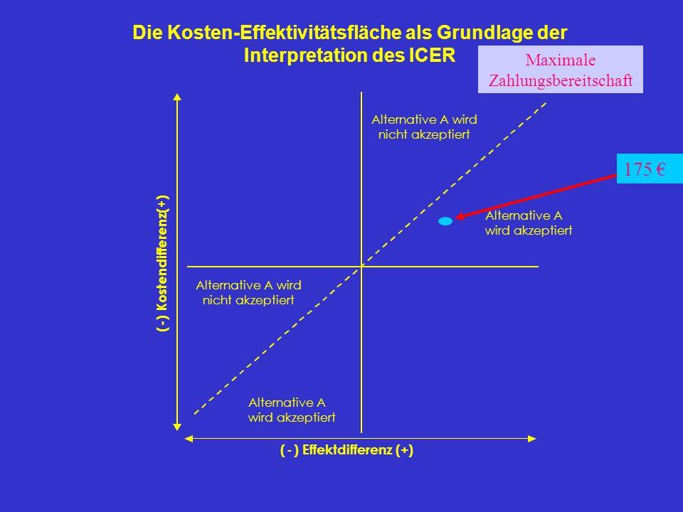 ( - ) Kostendifferenz(+) (-) Effektdifferenz (+) Alternative A wird akzeptiert Alternative A wird nicht akzeptiert Die Kosten-Effektivitätsfläche als