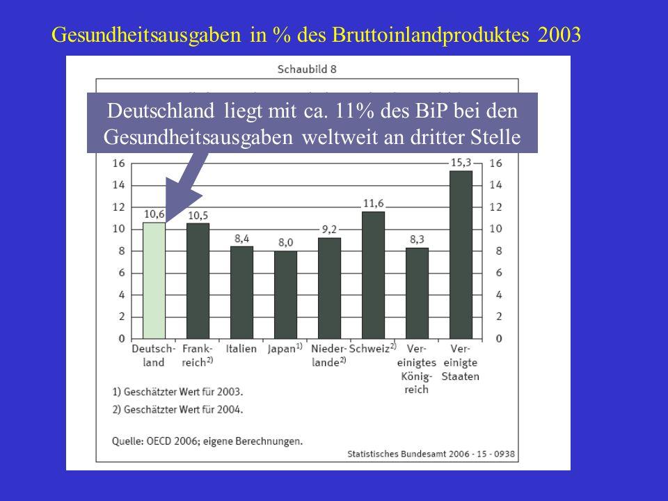 Gesundheitsausgaben in % des Bruttoinlandproduktes 2003 Deutschland liegt mit ca. 11% des BiP bei den Gesundheitsausgaben weltweit an dritter Stelle