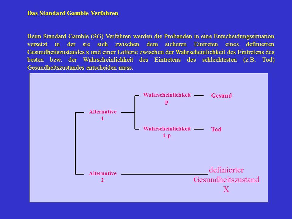 Gesund Wahrscheinlichkeit p Tod Wahrscheinlichkeit 1-p Alternative 1 Alternative 2 Das Standard Gamble Verfahren Beim Standard Gamble (SG) Verfahren w