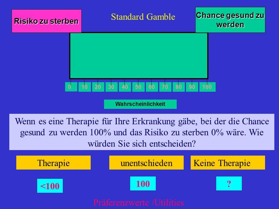 Wahrscheinlichkeit 0 102030 405060708090 100 Risiko zu sterben Chance gesund zu werden Wenn es eine Therapie für Ihre Erkrankung gäbe, bei der die Cha