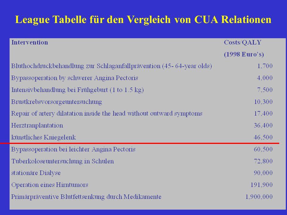 League Tabelle für den Vergleich von CUA Relationen