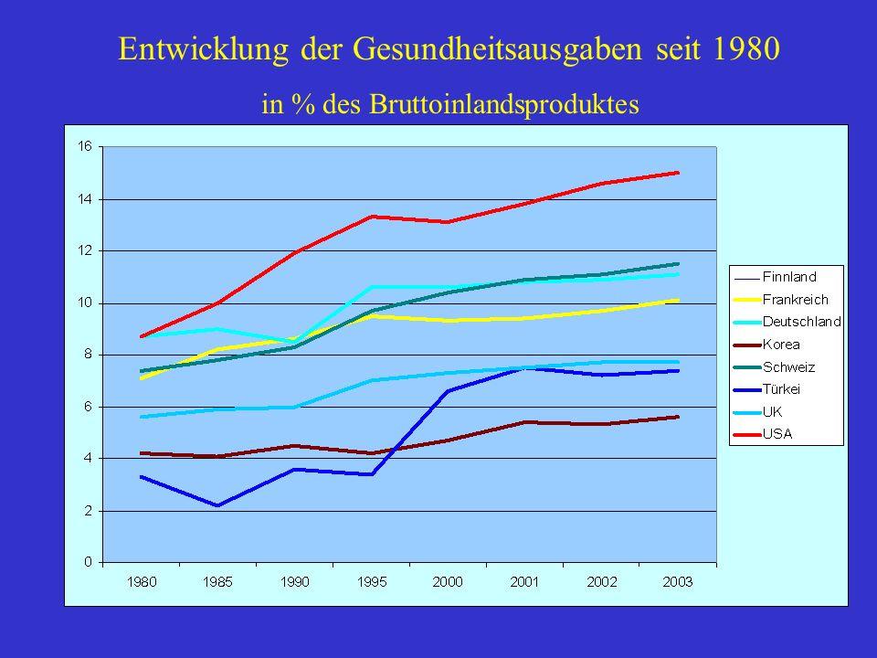 Entwicklung der Gesundheitsausgaben seit 1980 in % des Bruttoinlandsproduktes