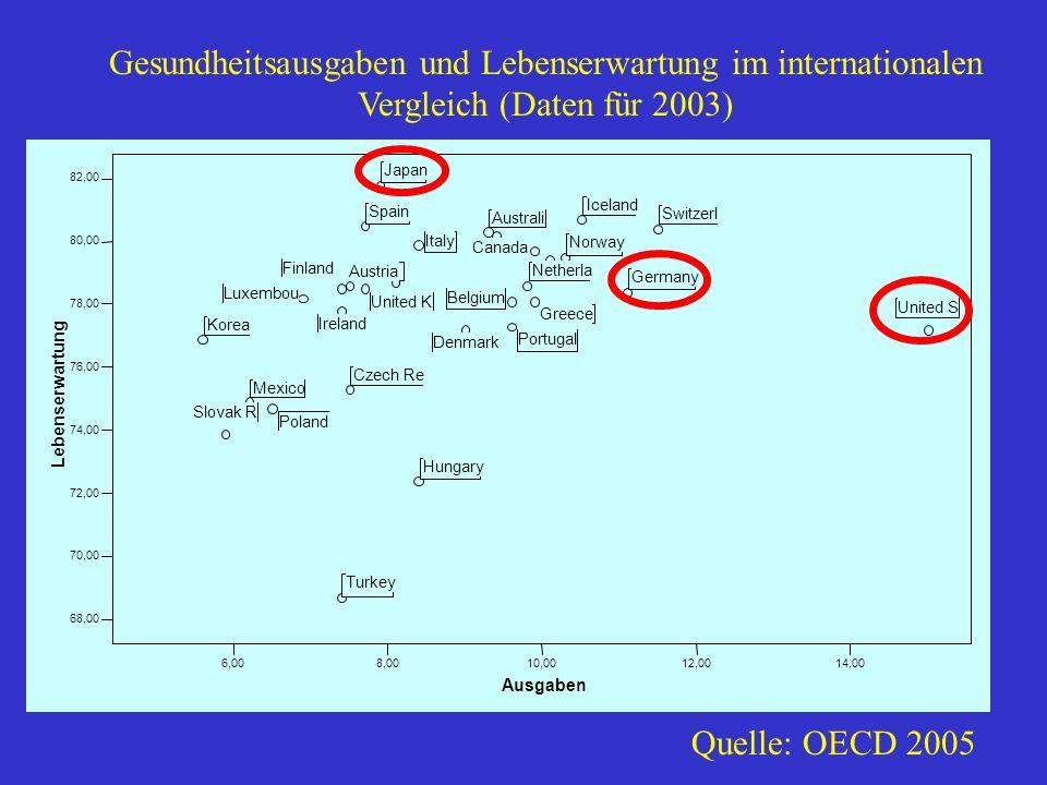 Gesundheitsausgaben und Lebenserwartung im internationalen Vergleich (Daten für 2003) Quelle: OECD 2005