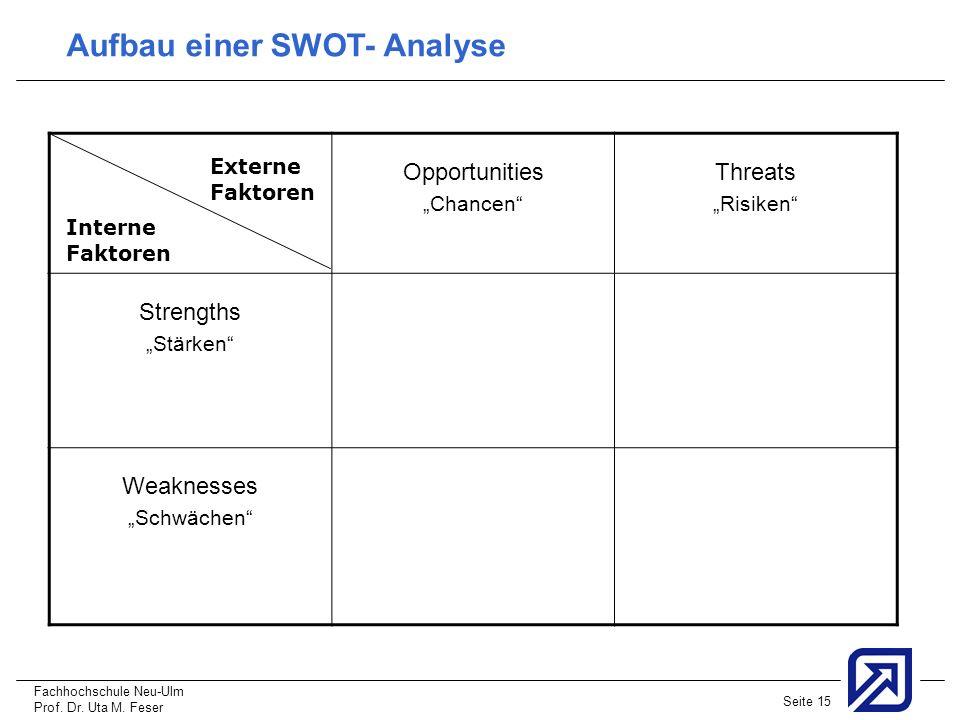 Fachhochschule Neu-Ulm Prof. Dr. Uta M. Feser Seite 15 Aufbau einer SWOT- Analyse Opportunities Chancen Threats Risiken Strengths Stärken Weaknesses S