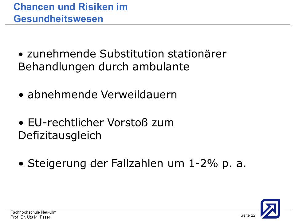 Fachhochschule Neu-Ulm Prof. Dr. Uta M. Feser Seite 22 Chancen und Risiken im Gesundheitswesen zunehmende Substitution stationärer Behandlungen durch
