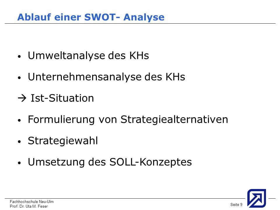 Fachhochschule Neu-Ulm Prof. Dr. Uta M. Feser Seite 9 Ablauf einer SWOT- Analyse Umweltanalyse des KHs Unternehmensanalyse des KHs Ist-Situation Formu