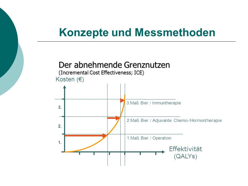 Konzepte und Messmethoden Der abnehmende Grenznutzen (Incremental Cost Effectiveness; ICE) Effektivität (QALYs) Kosten () 1. 3. 2. 1.Maß Bier / Operat