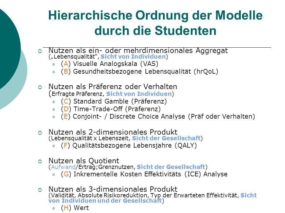 Hierarchische Ordnung der Modelle durch die Studenten Nutzen als ein- oder mehrdimensionales Aggregat (Lebensqualität, Sicht von Individuen) (A) Visue