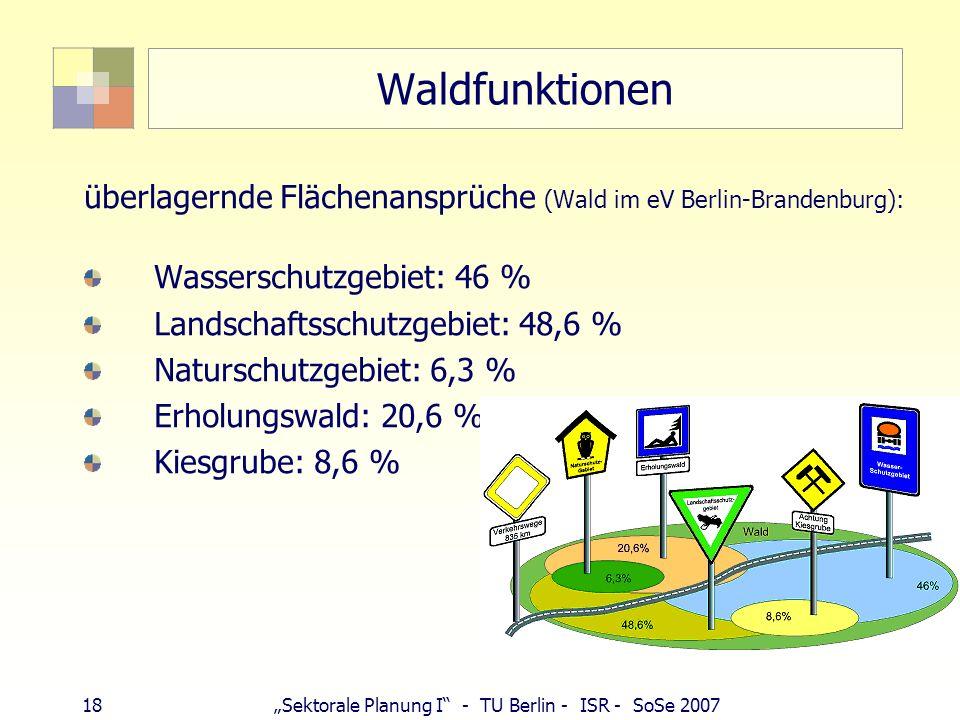 18Sektorale Planung I - TU Berlin - ISR - SoSe 2007 Waldfunktionen überlagernde Flächenansprüche (Wald im eV Berlin-Brandenburg): Wasserschutzgebiet: