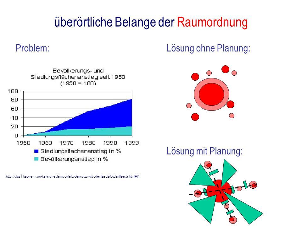 überörtliche Belange der Raumordnung http://slws1.bau-verm.uni-karlsruhe.de/module/bodennutzung/bodenflaesta/bodenflaesta.html#fl1 Problem:Lösung ohne