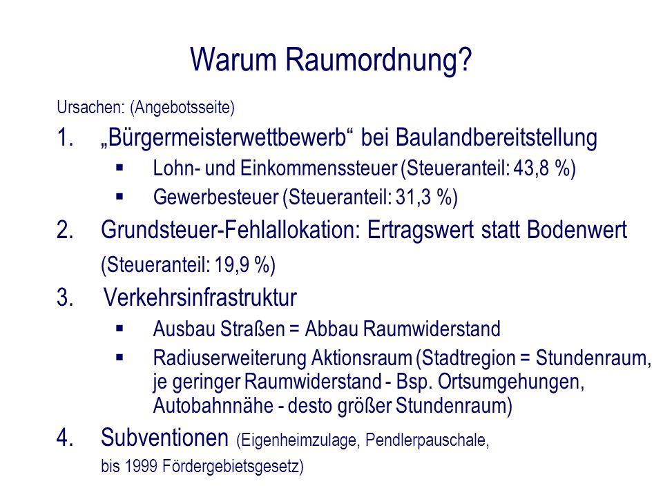 Warum Raumordnung? Ursachen: (Angebotsseite) 1.Bürgermeisterwettbewerb bei Baulandbereitstellung Lohn- und Einkommenssteuer (Steueranteil: 43,8 %) Gew