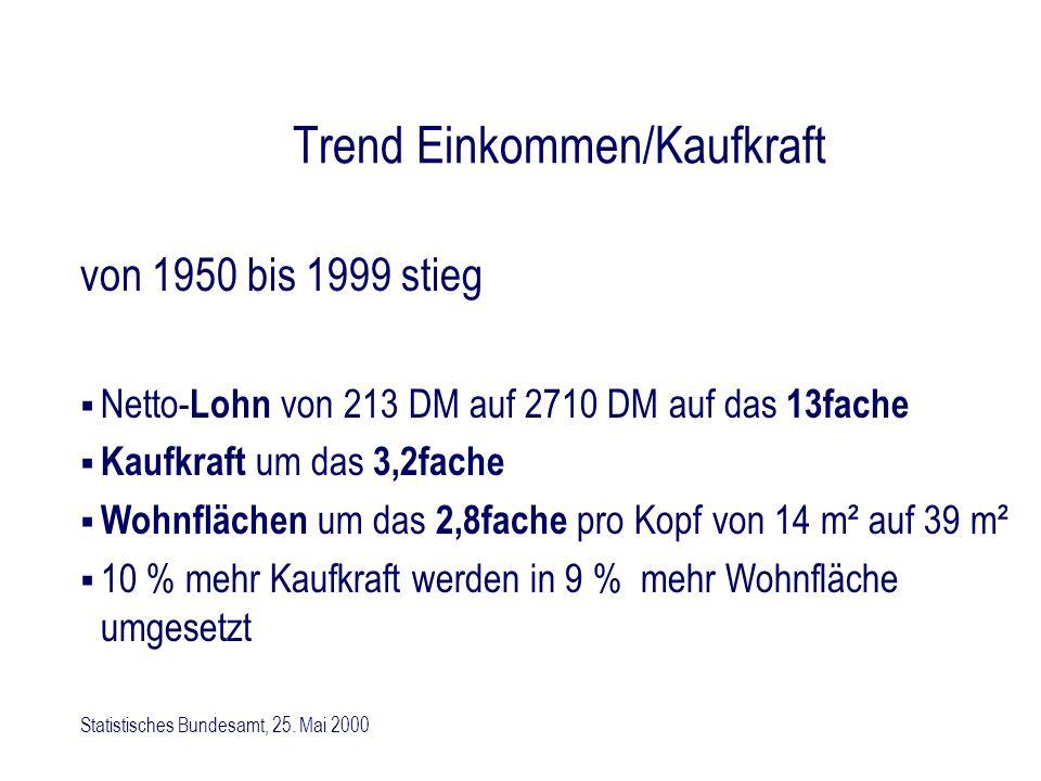 Trend Einkommen/Kaufkraft von 1950 bis 1999 stieg Netto- Lohn von 213 DM auf 2710 DM auf das 13fache Kaufkraft um das 3,2fache Wohnflächen um das 2,8f