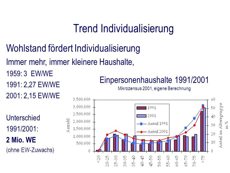 Trend Individualisierung Wohlstand fördert Individualisierung Immer mehr, immer kleinere Haushalte, 1959: 3 EW/WE 1991: 2,27 EW/WE 2001: 2,15 EW/WE Un