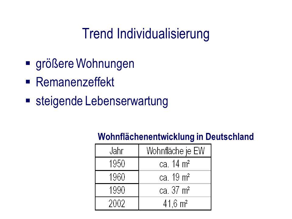 Trend Individualisierung größere Wohnungen Remanenzeffekt steigende Lebenserwartung Wohnflächenentwicklung in Deutschland