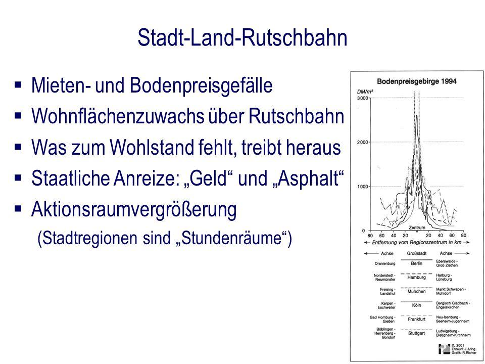 Stadt-Land-Rutschbahn Mieten- und Bodenpreisgefälle Wohnflächenzuwachs über Rutschbahn Was zum Wohlstand fehlt, treibt heraus Staatliche Anreize: Geld