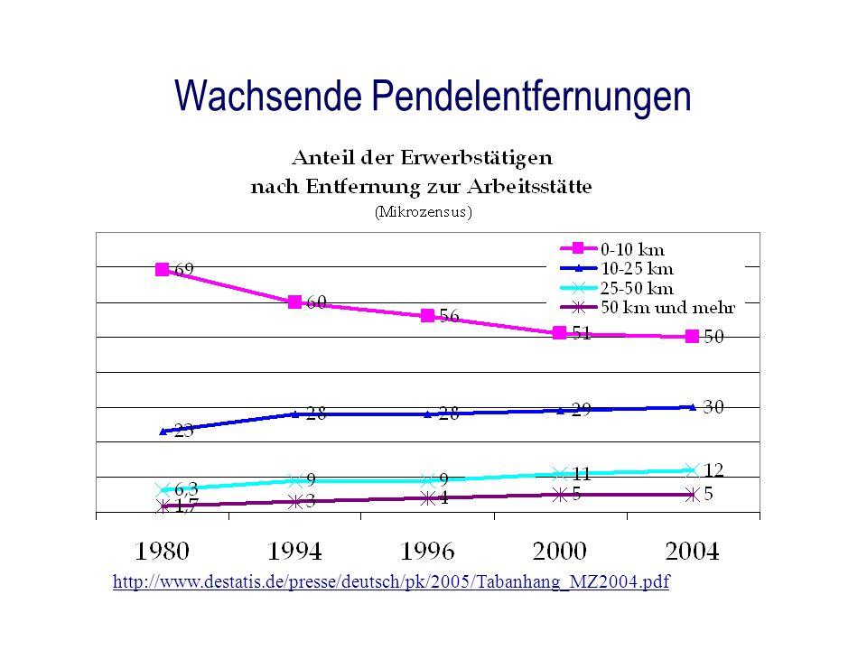 Wachsende Pendelentfernungen http://www.destatis.de/presse/deutsch/pk/2005/Tabanhang_MZ2004.pdf