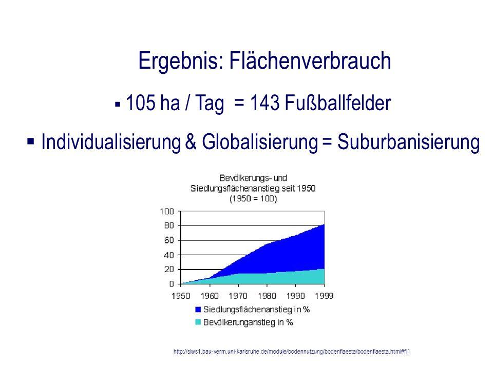 Ergebnis: Flächenverbrauch 105 ha / Tag = 143 Fußballfelder Individualisierung & Globalisierung = Suburbanisierung http://slws1.bau-verm.uni-karlsruhe