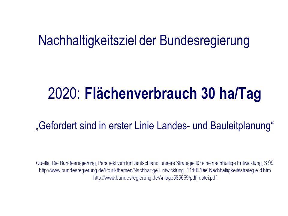 Nachhaltigkeitsziel der Bundesregierung 2020: Flächenverbrauch 30 ha/Tag Gefordert sind in erster Linie Landes- und Bauleitplanung Quelle: Die Bundesr