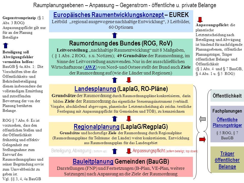 Europäisches Raumentwicklungskonzept Europäisches Raumentwicklungskonzept – EUREK Leitbild regional ausgewogene nachhaltige Entwicklung, 3 Leitbilder,