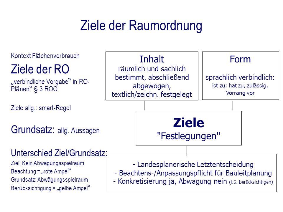 Ziele der Raumordnung Kontext Fl ä chenverbrauch Ziele der RO verbindliche Vorgabe in RO- Pl ä nen § 3 ROG Ziele allg.: smart-Regel Grundsatz: allg. A
