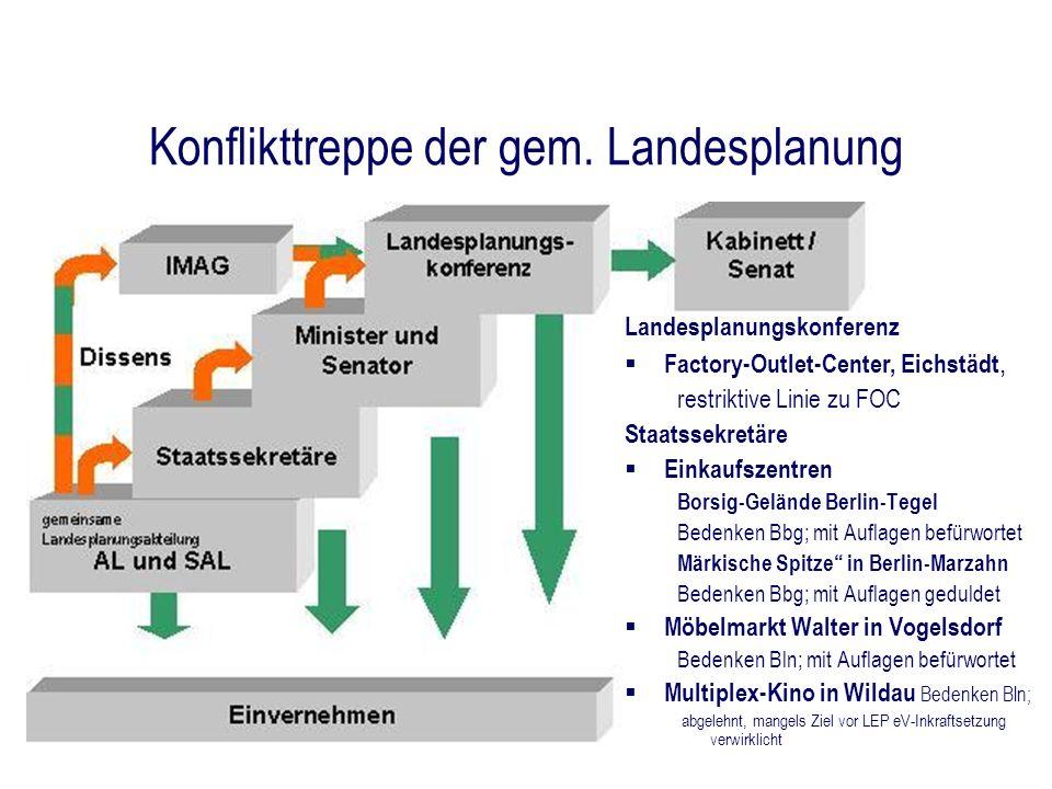 Konflikttreppe der gem. Landesplanung Landesplanungskonferenz Factory-Outlet-Center, Eichstädt, restriktive Linie zu FOC Staatssekretäre Einkaufszentr