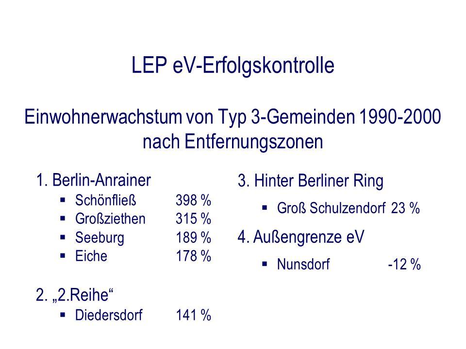 LEP eV-Erfolgskontrolle Einwohnerwachstum von Typ 3-Gemeinden 1990-2000 nach Entfernungszonen 3. Hinter Berliner Ring Groß Schulzendorf 23 % 4. Außeng