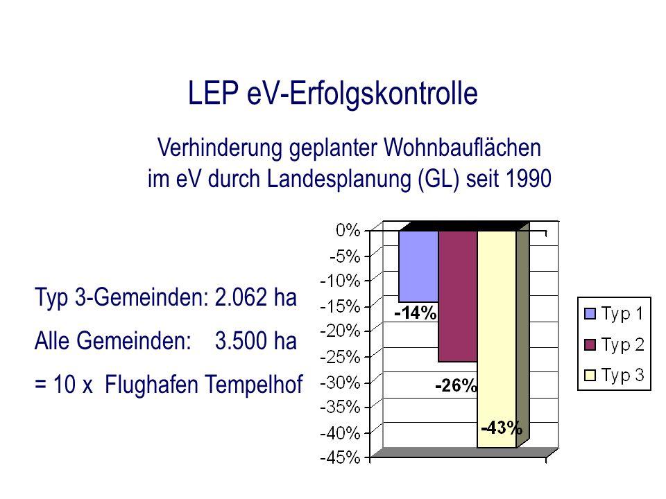 LEP eV-Erfolgskontrolle Verhinderung geplanter Wohnbauflächen im eV durch Landesplanung (GL) seit 1990 Typ 3-Gemeinden: 2.062 ha Alle Gemeinden: 3.500
