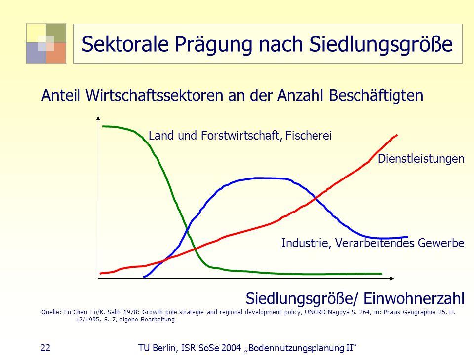 22 TU Berlin, ISR SoSe 2004 Bodennutzungsplanung II Sektorale Prägung nach Siedlungsgröße Anteil Wirtschaftssektoren an der Anzahl Beschäftigten Land