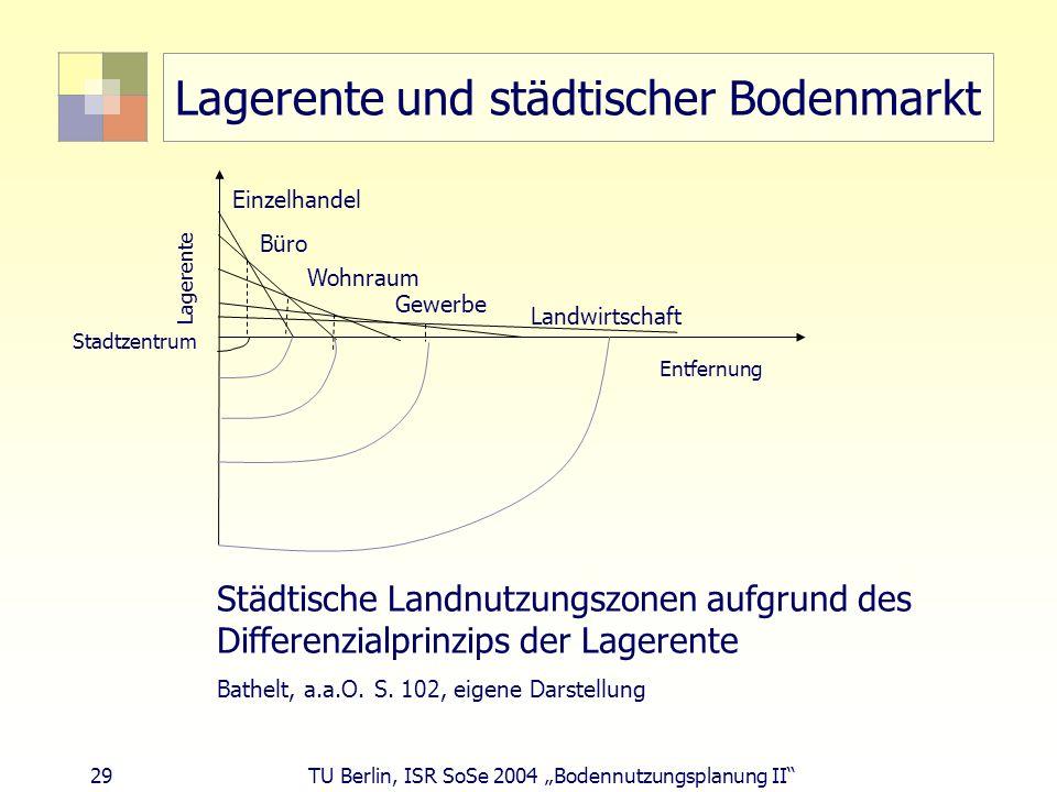 29 TU Berlin, ISR SoSe 2004 Bodennutzungsplanung II Lagerente und städtischer Bodenmarkt Büro Einzelhandel Wohnraum Gewerbe Stadtzentrum Lagerente Ent