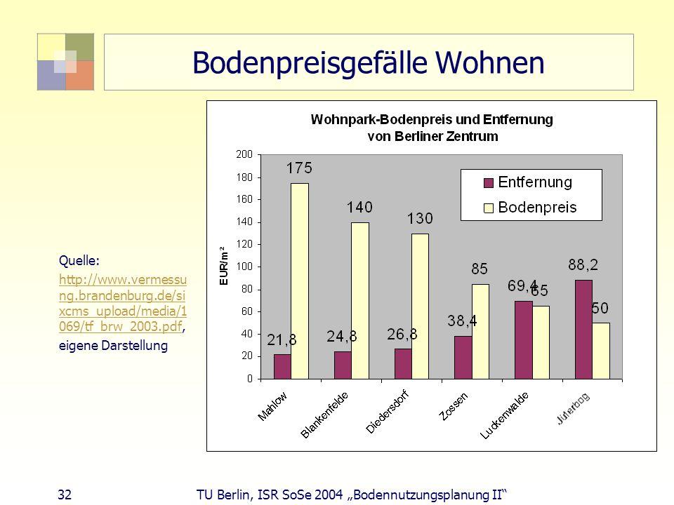 32 TU Berlin, ISR SoSe 2004 Bodennutzungsplanung II Bodenpreisgefälle Wohnen Quelle: http://www.vermessu ng.brandenburg.de/si xcms_upload/media/1 069/