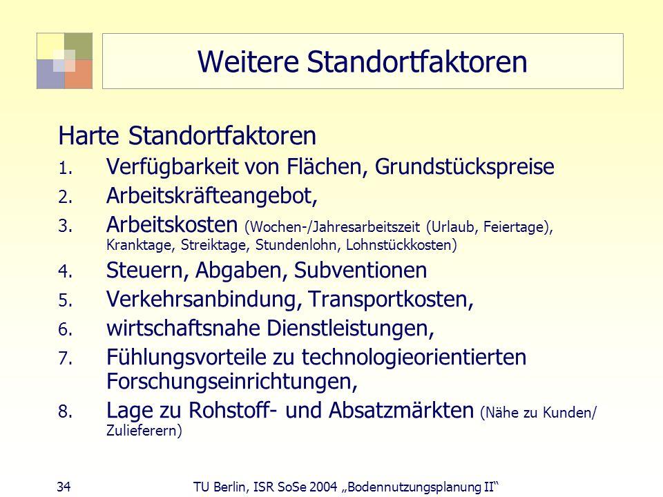 34 TU Berlin, ISR SoSe 2004 Bodennutzungsplanung II Weitere Standortfaktoren Harte Standortfaktoren 1. Verfügbarkeit von Flächen, Grundstückspreise 2.