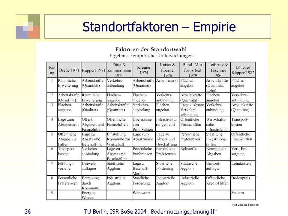 36 TU Berlin, ISR SoSe 2004 Bodennutzungsplanung II Standortfaktoren – Empirie