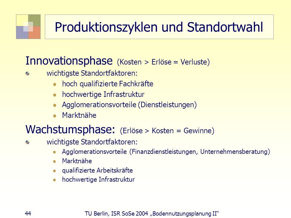 44 TU Berlin, ISR SoSe 2004 Bodennutzungsplanung II Produktionszyklen und Standortwahl Innovationsphase (Kosten > Erlöse = Verluste) wichtigste Stando