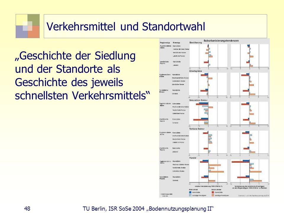 48 TU Berlin, ISR SoSe 2004 Bodennutzungsplanung II Verkehrsmittel und Standortwahl Geschichte der Siedlung und der Standorte als Geschichte des jewei