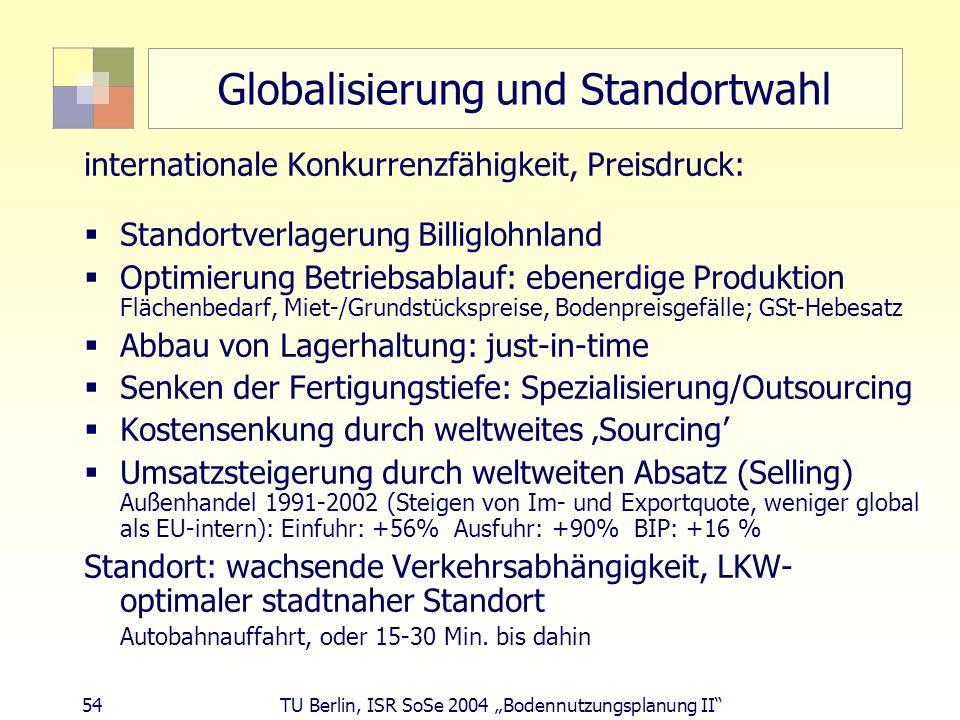 54 TU Berlin, ISR SoSe 2004 Bodennutzungsplanung II Globalisierung und Standortwahl internationale Konkurrenzfähigkeit, Preisdruck: Standortverlagerun