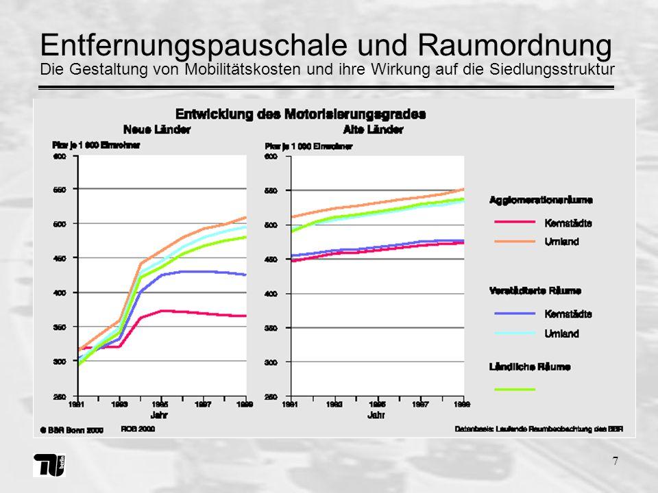 7 Die Gestaltung von Mobilitätskosten und ihre Wirkung auf die Siedlungsstruktur Entfernungspauschale und Raumordnung